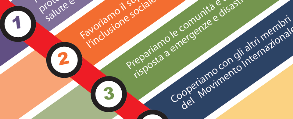 le aree di intervento dei volontari della Croce Rossa Italiana